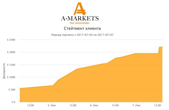 amarkets-profit